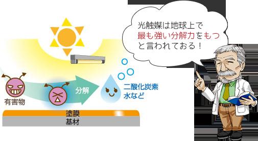 光触媒は地球上で最も強い分解力をもつと言われておる!